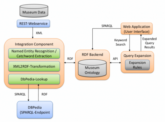 Figure 4: A schematic view of the system architecture.