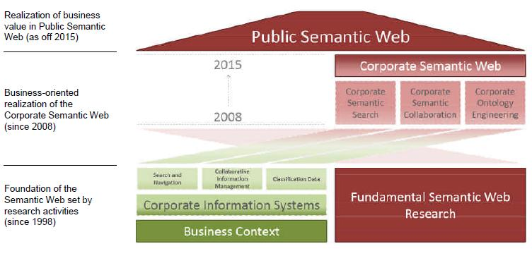 Corporate Semantic Web Research