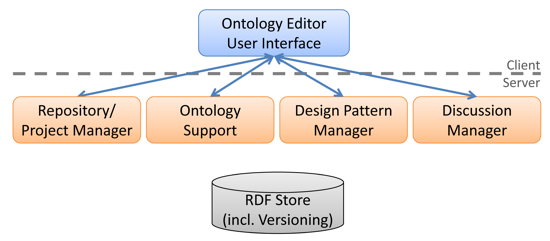 Key components of the light-weight ontology editor